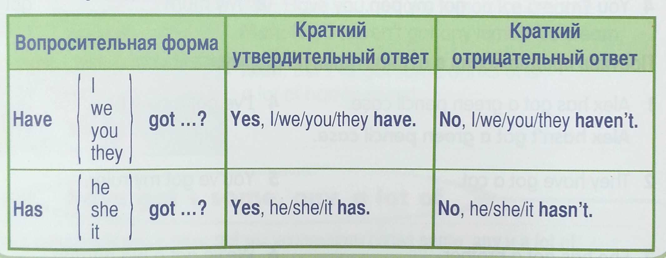 Как сделать отрицательные предложения по английски